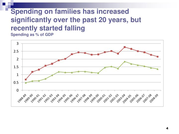 Spending on families has increased significantly over the past 20 years, but recently started falling