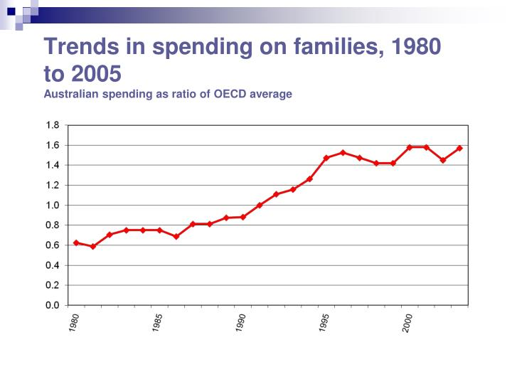 Trends in spending on families, 1980 to