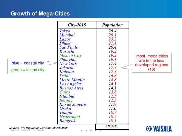 challenges in living in mega cities The united nations has identified 19 of the world's biggest megacities with a population of 10 million and above four of these megacities —delhi, mumbai, kolkata and bengaluru—are in india all these will soon be home to many more people according to the united nations world cities report.