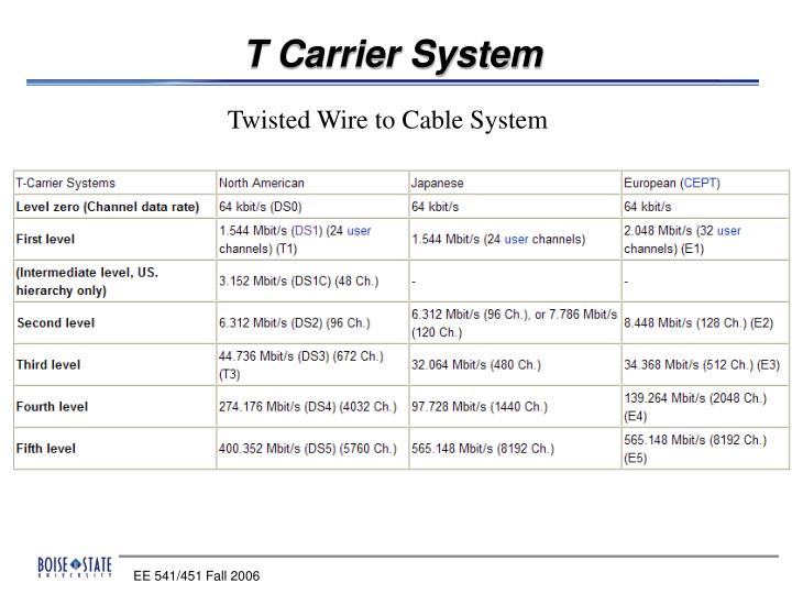 T Carrier System