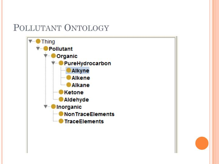 Pollutant Ontology