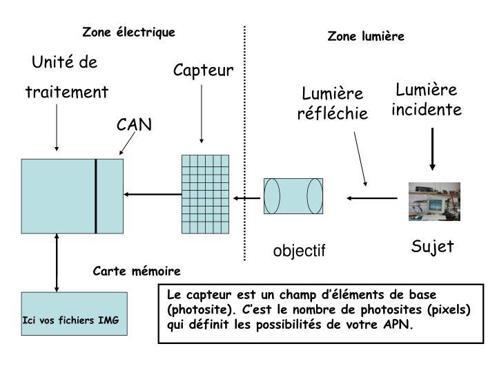 Zone électrique