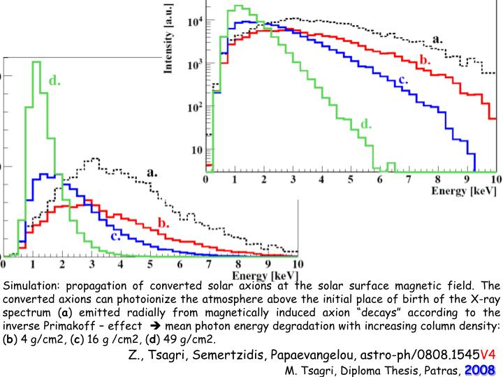Simulation: propagation of converted solar axions at the solar surface magnetic field. The converted axions can photoionize the atmosphere above the initial place of birth of the X-ray spectrum (