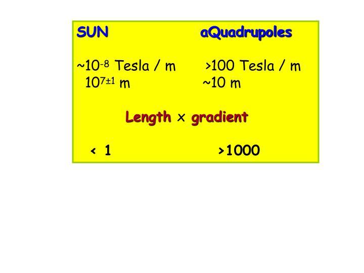 SUN               aQuadrupoles