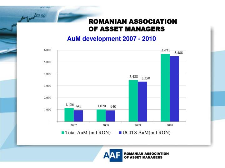 AuM development 2007 - 2010