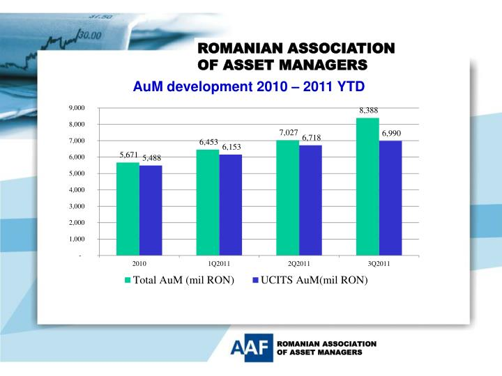AuM development 2010 – 2011 YTD