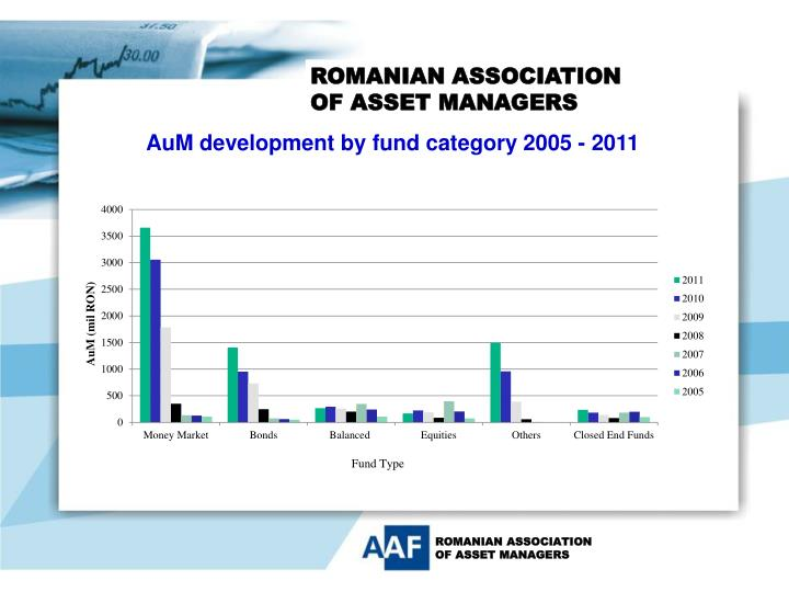 AuM development by fund category 2005 - 2011