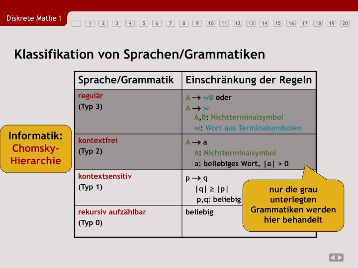 Klassifikation von Sprachen/Grammatiken