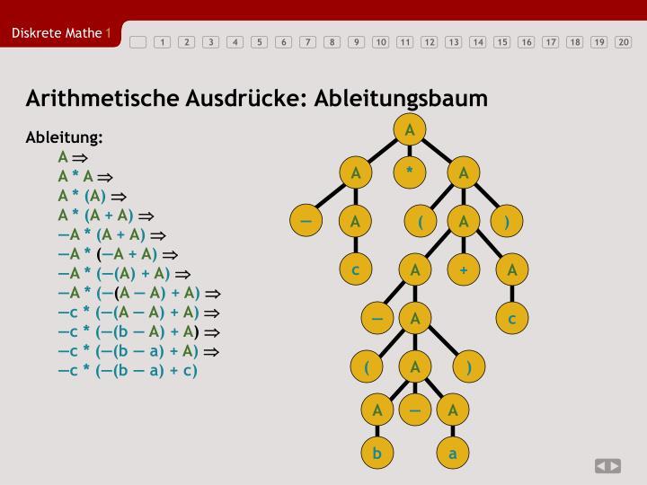 Arithmetische Ausdrücke: Ableitungsbaum