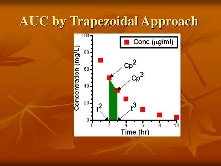 AUC by Trapezoidal Approach