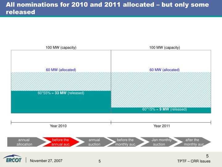 All nominations for 2010 and 2011 allocated – but only some released