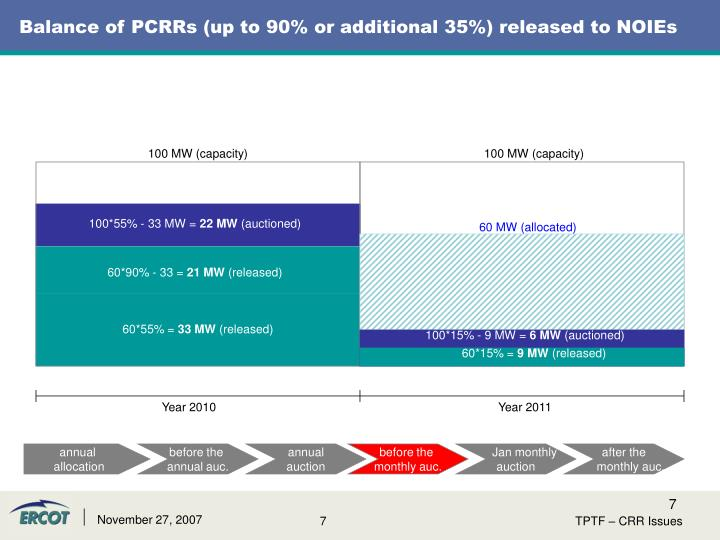 Balance of PCRRs (up to 90% or additional 35%) released to NOIEs