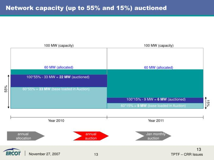 Network capacity (up to 55% and 15%) auctioned