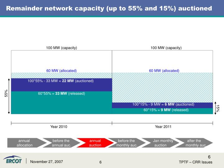 Remainder network capacity (up to 55% and 15%) auctioned