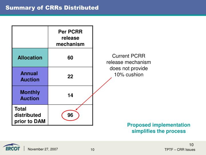 Summary of CRRs Distributed