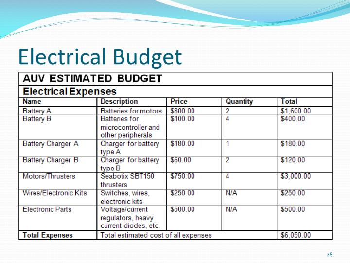 Electrical Budget