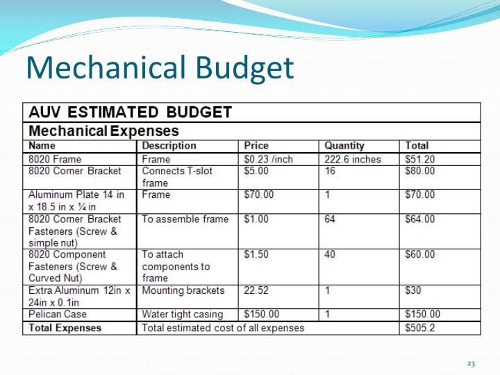 Mechanical Budget