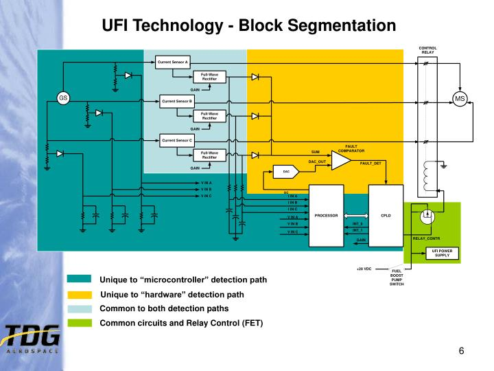 UFI Technology - Block Segmentation