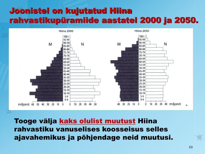 Joonistel on kujutatud Hiina rahvastikupüramiide aastatel 2000 ja 2050.
