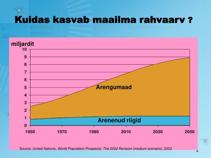 Kuidas kasvab maailma rahvaarv