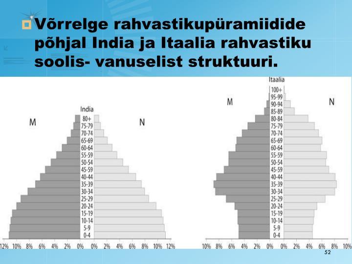 Võrrelge rahvastikupüramiidide põhjal India ja Itaalia rahvastiku soolis- vanuselist struktuuri.