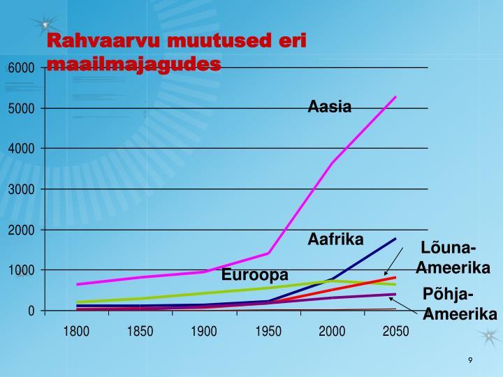 Rahvaarvu muutused eri maailmajagudes
