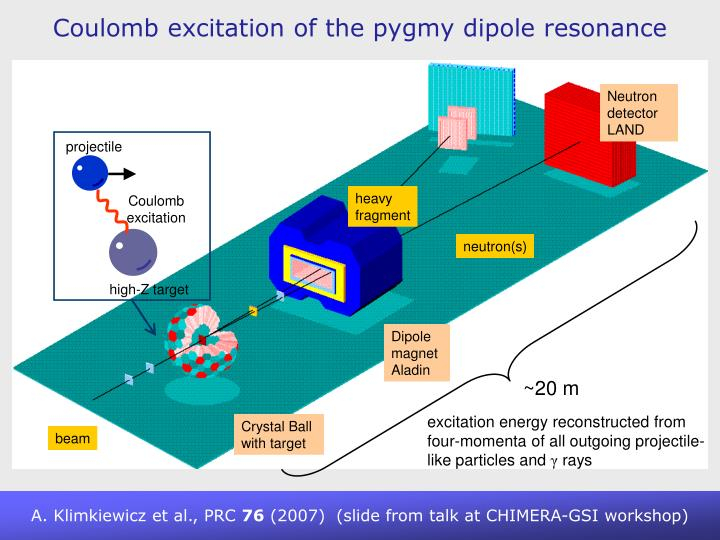 Coulomb excitation of the pygmy dipole resonance