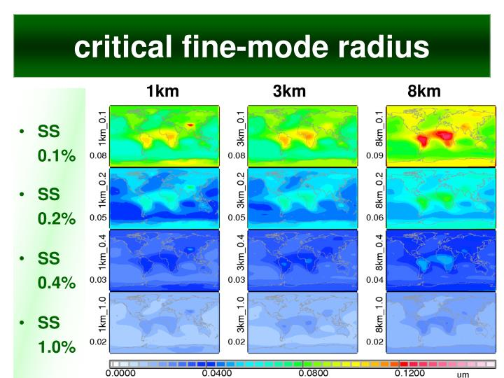 critical fine-mode radius