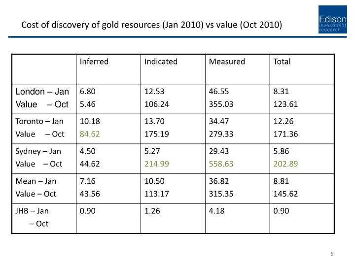 Cost of discovery of gold resources (Jan 2010) vs value (Oct 2010)
