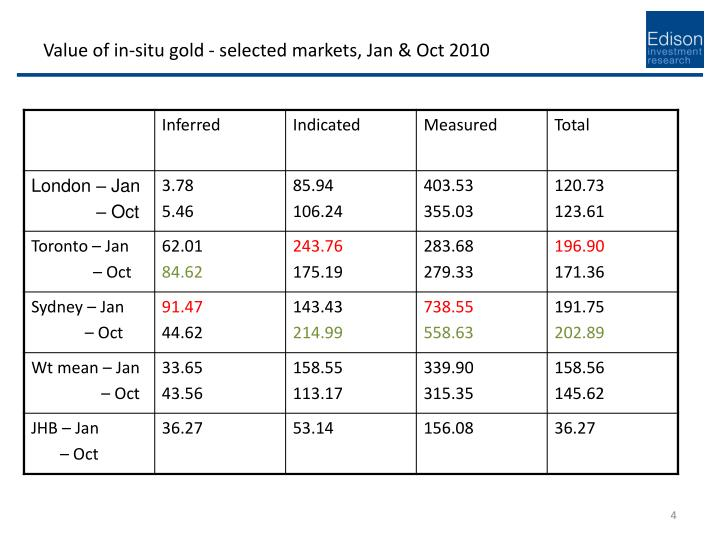 Value of in-situ gold - selected markets, Jan & Oct 2010