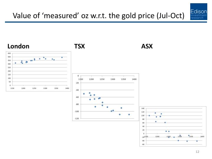 Value of 'measured' oz w.r.t. the gold price (Jul-Oct)