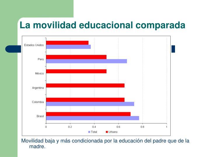 La movilidad educacional comparada