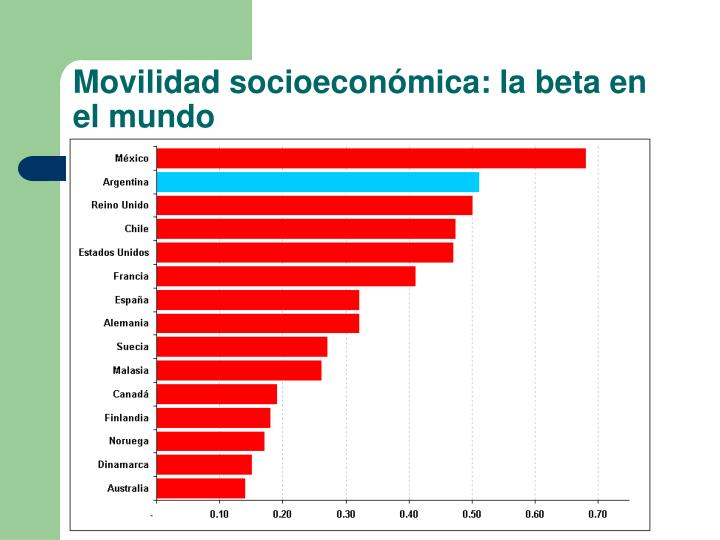 Movilidad socioeconómica: la beta en el mundo