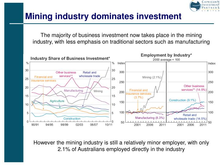Mining industry dominates investment