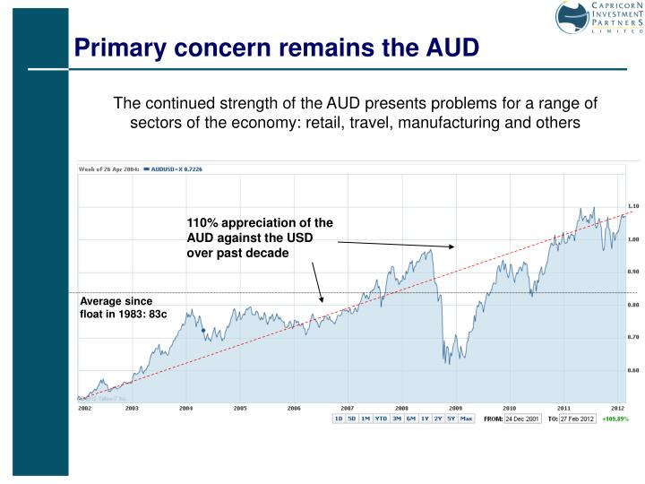 Primary concern remains the AUD