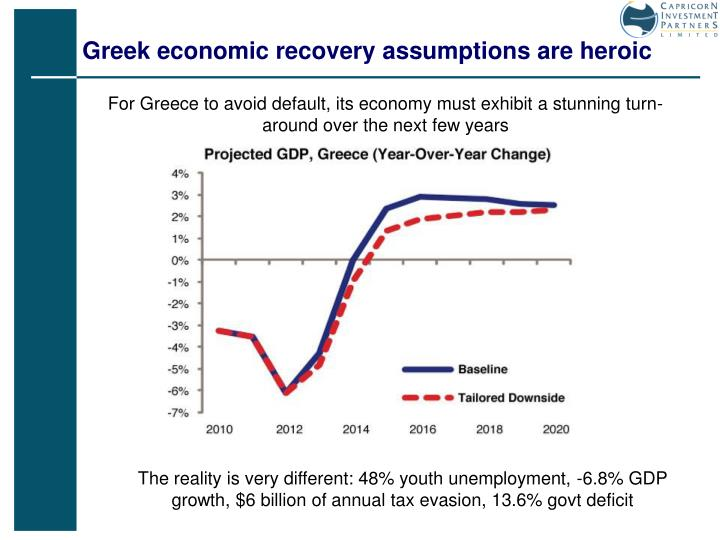 Greek economic recovery assumptions are heroic