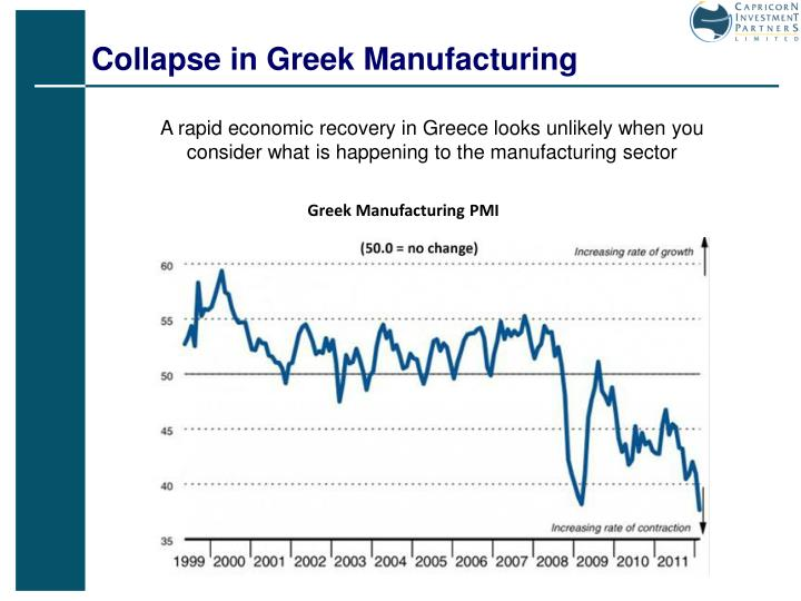 Collapse in Greek Manufacturing