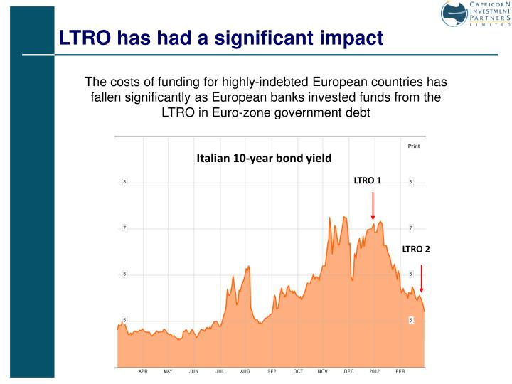 LTRO has had a significant impact