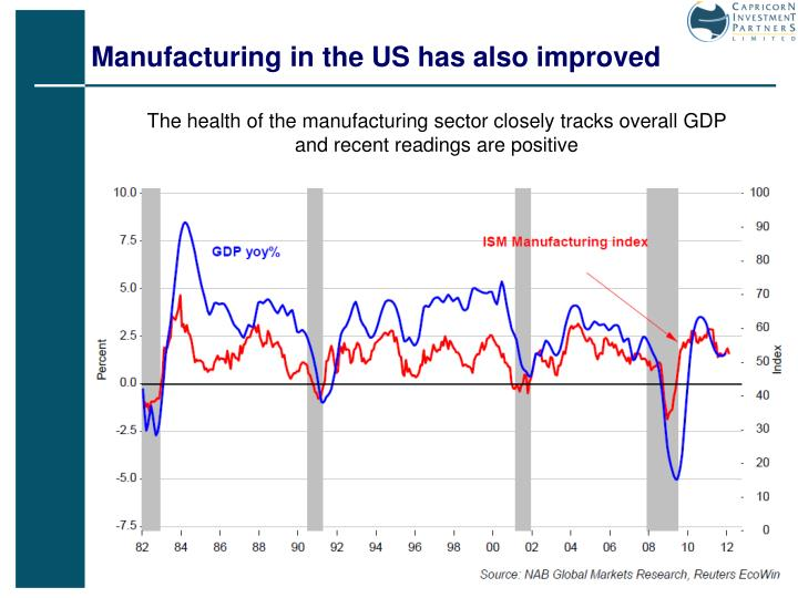 Manufacturing in the US has also improved