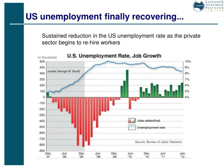 US unemployment finally recovering...