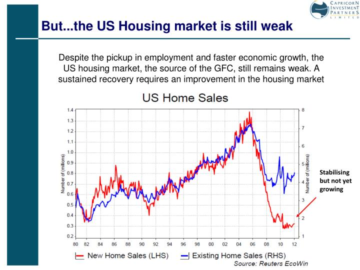 But...the US Housing market is still weak