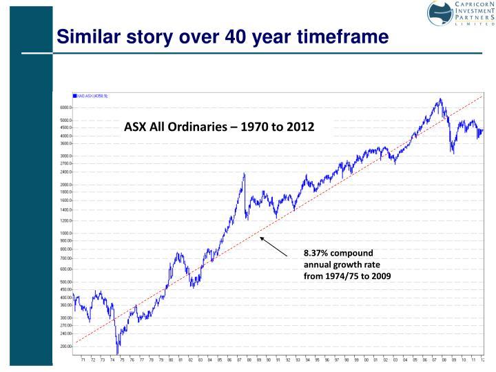 Similar story over 40 year timeframe