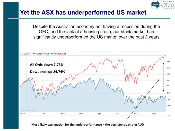 Yet the ASX has underperformed US market