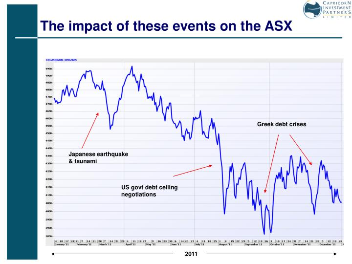 The impact of these events on the ASX