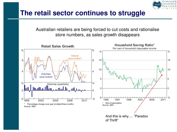 The retail sector continues to struggle