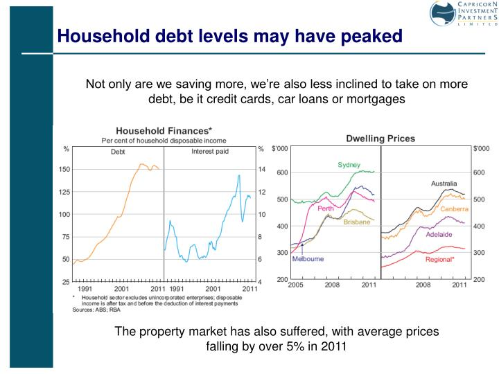 Household debt levels may have peaked