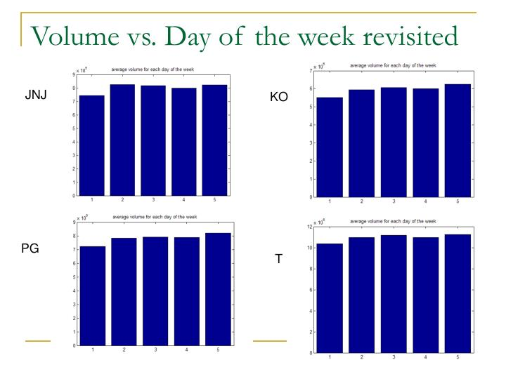 Volume vs. Day of the week revisited