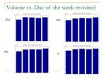 volume vs day of the week revisited
