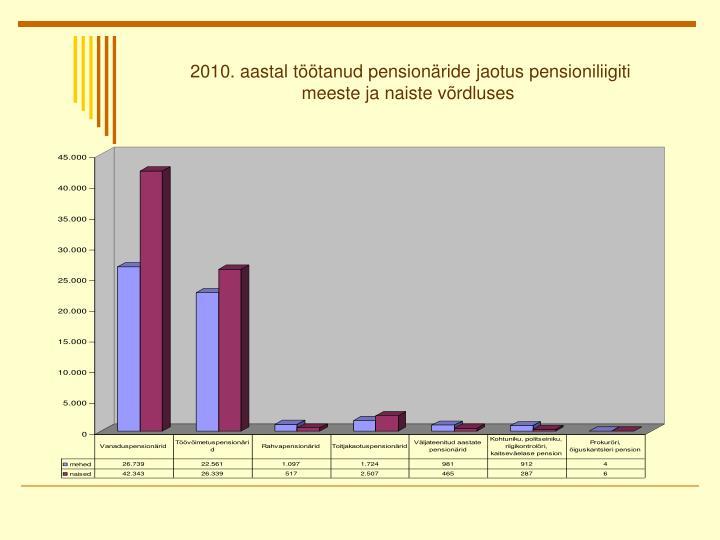 2010. aastal töötanud pensionäride jaotus pensioniliigiti