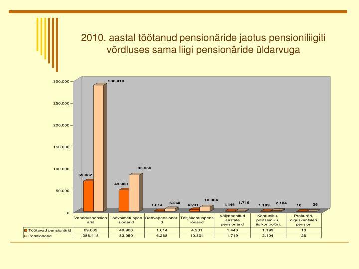 2010. aastal töötanud pensionäride jaotus pensioniliigiti võrdluses sama liigi pensionäride üldarvuga